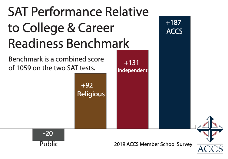 SAT Performance Relative to College & Career Readiness Benchmark